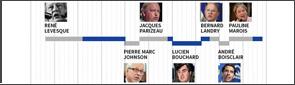 Le Parti québécois et ses chefs