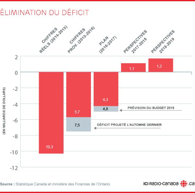 Élimination du déficit