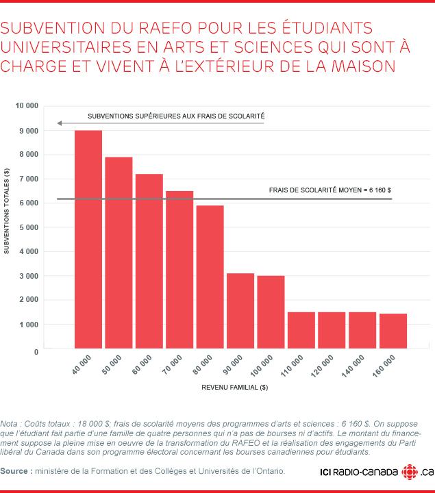 Subvention du RAEFO pour les étudiants universitaires en arts et sciences qui sont à charge et vivent à l'extérieur de la maison